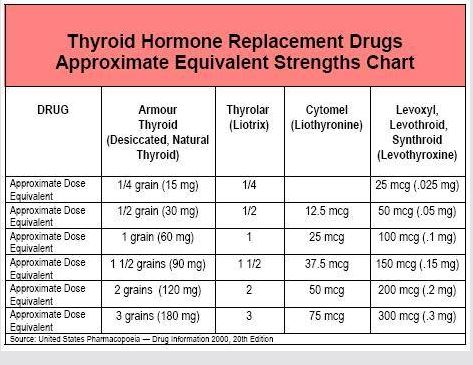 Armour Thyroid Uses, Side Effects & Warnings - Drugs.com